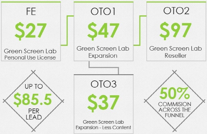 green-screen-lab-prices-otos-upsells-and-downsells