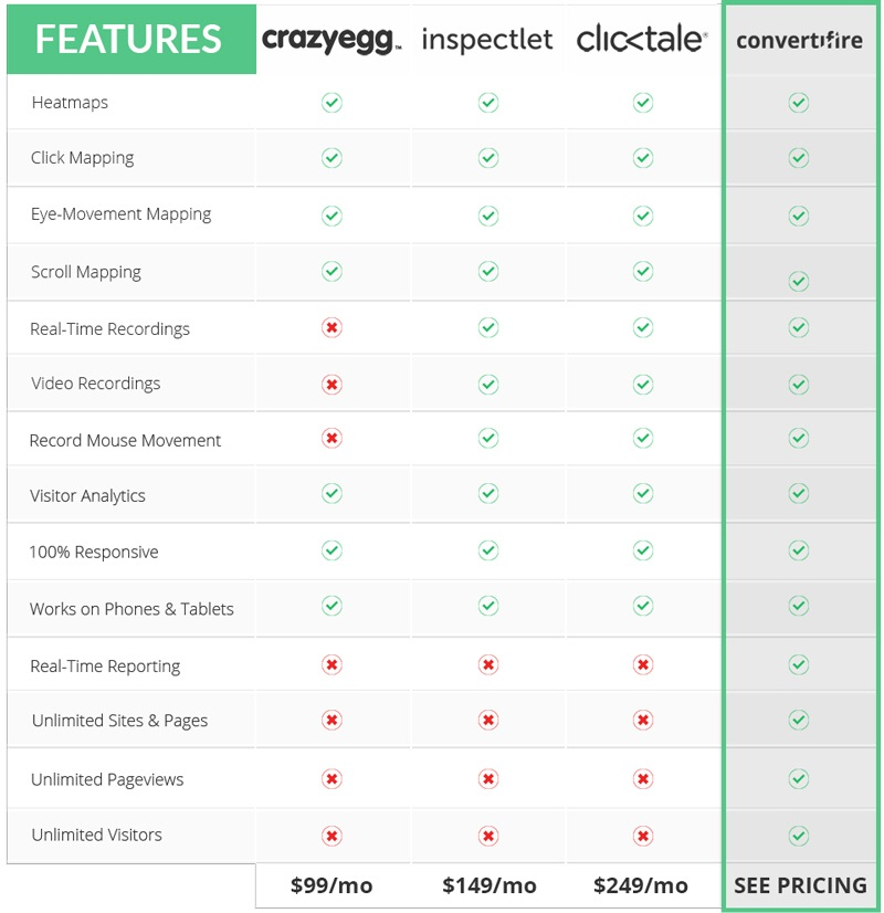 Convertifire Features Comparison and Price