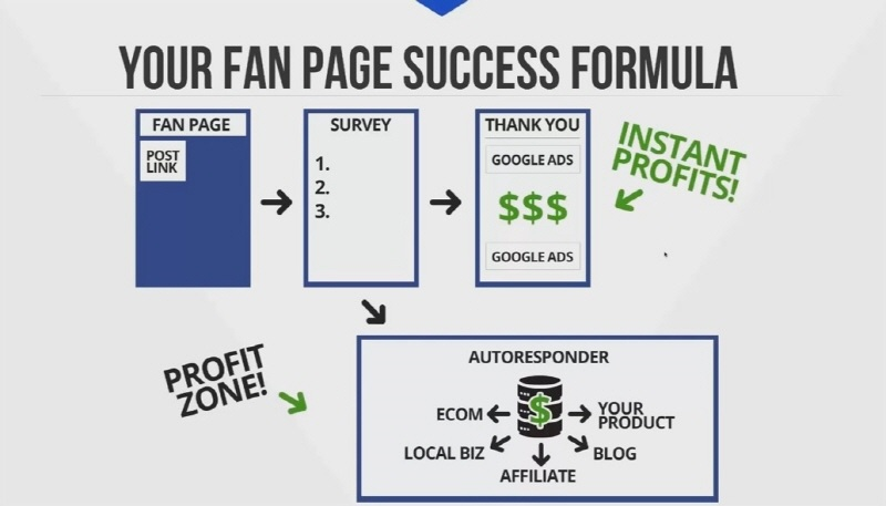 Fan Page Domination 2017 Membership
