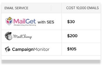14 Super Affordable Email Marketing