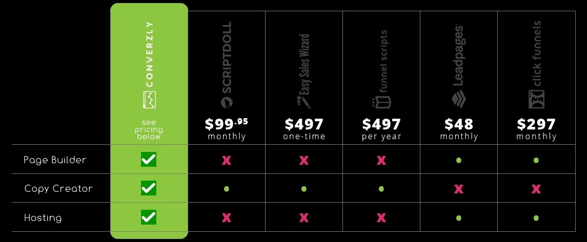 Converzly price comparison chart