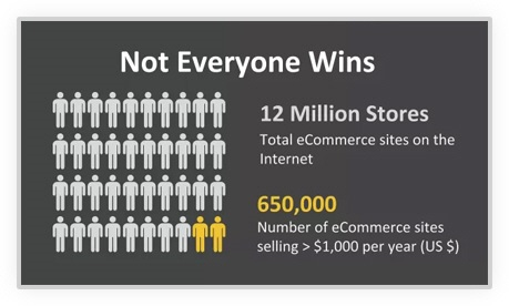 Impulsely Membership 95 Of All eCommerce Businesses Make Less Than $1000 Year